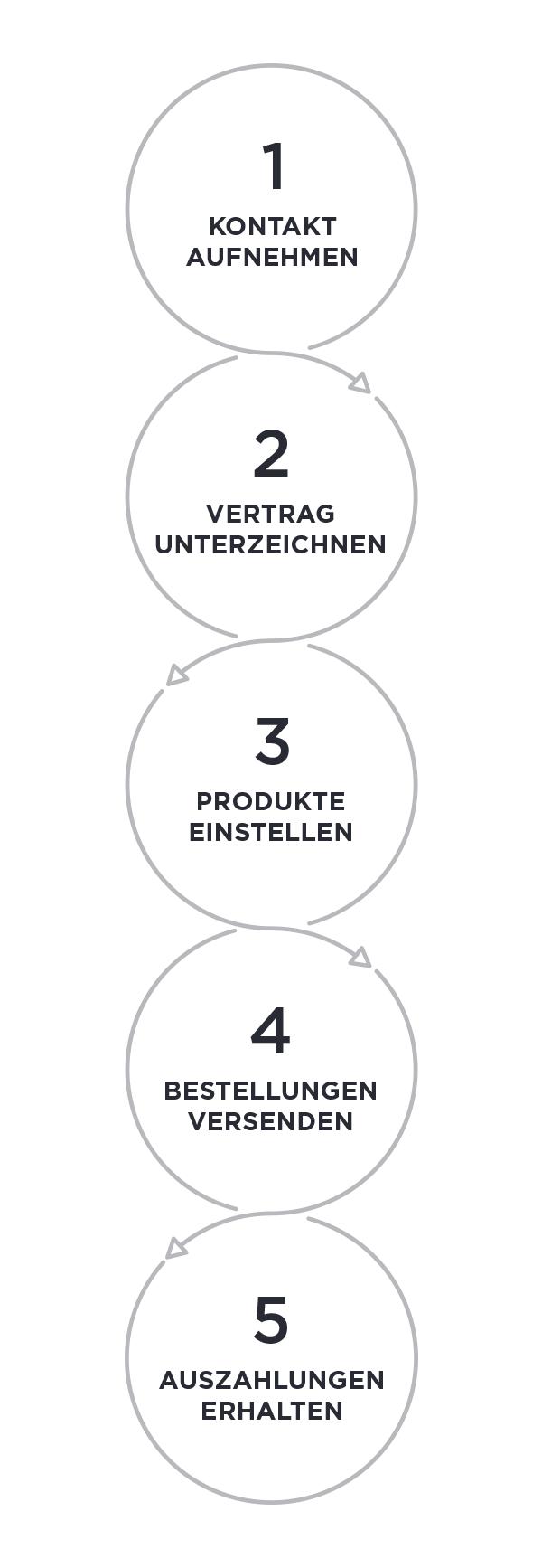5 Schritte zum Verkauf