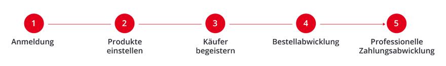 5 Schritte fuer Haendler